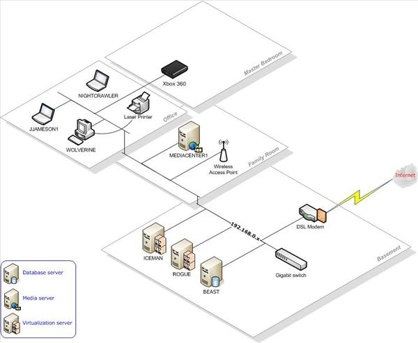 """The """"Jameson Datacenter"""" - physical architecture"""