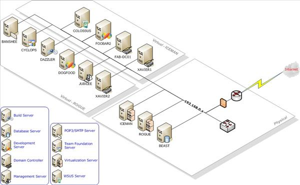 """The """"Jameson Datacenter"""" - logical architecture"""